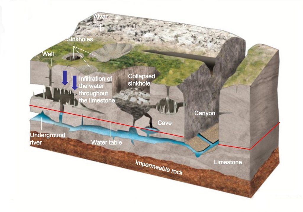 Limestone Karst diagram
