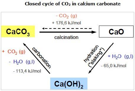 Quantify lime emissions